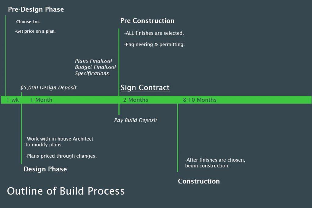Copper Homes Design Process